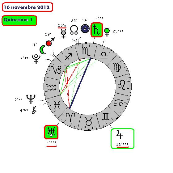 Saturne / Uranus ( le cycle de 6651-510