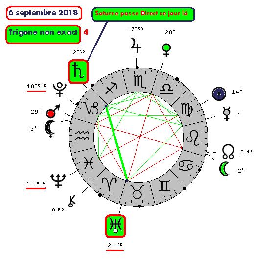 Saturne / Uranus ( le cycle de 6sept210