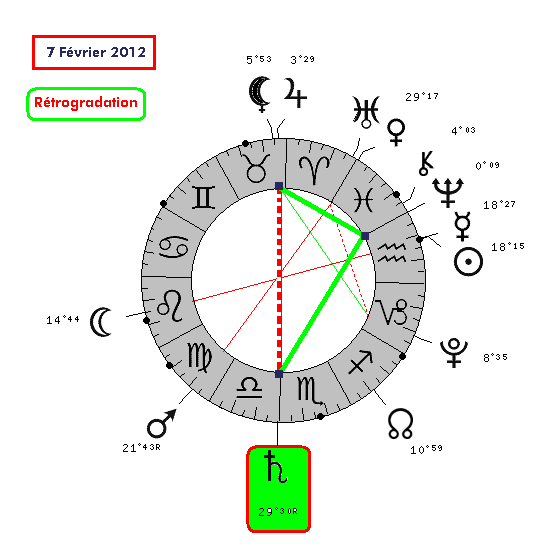 Saturne Rétrograde en Balance - IIe transit - cycle complet . 7_02_210
