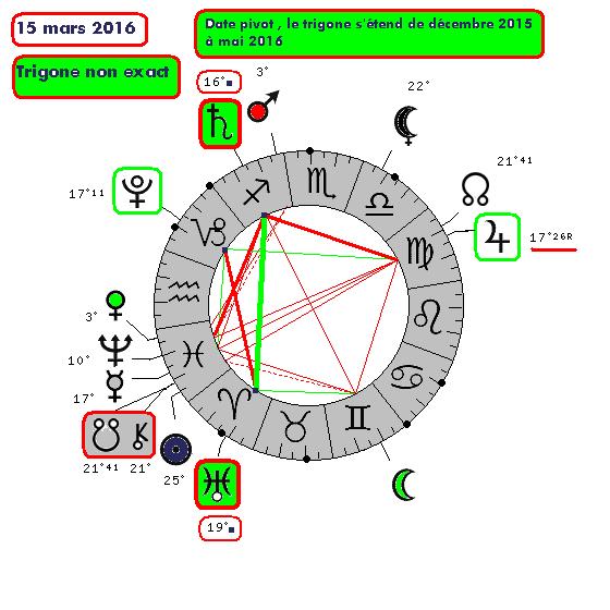 Saturne / Uranus ( le cycle de 9278-510
