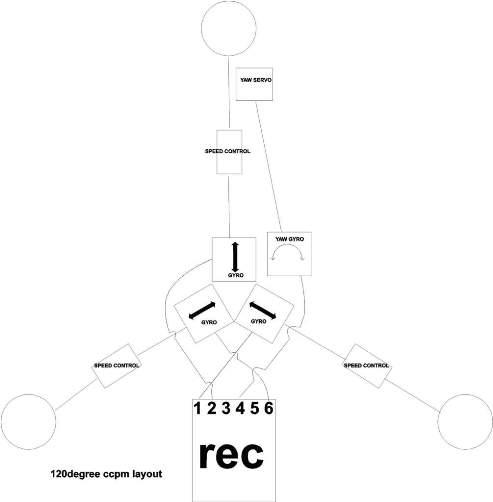 "Vtol ""bi-rotor, tri-rotor, quadri-rotor - Page 2 Gyro_w10"