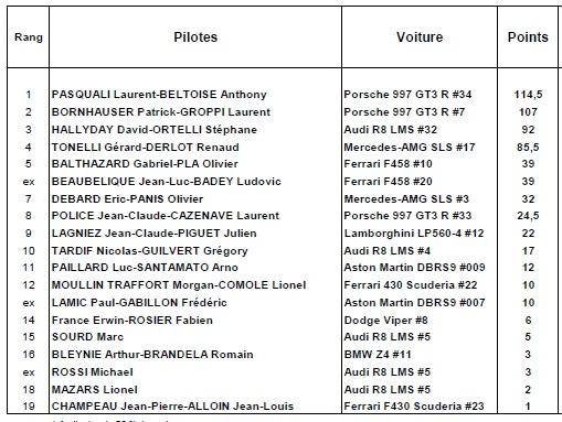Championnat de France des circuits - FFSA GT et autres courses de support - Page 4 Sans_t16
