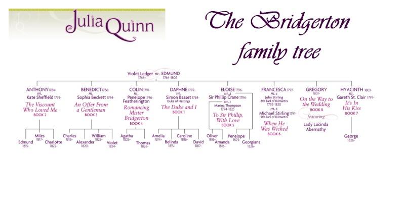 QUINN Julia - Arbre généalogique des Bridgerton Les_br10