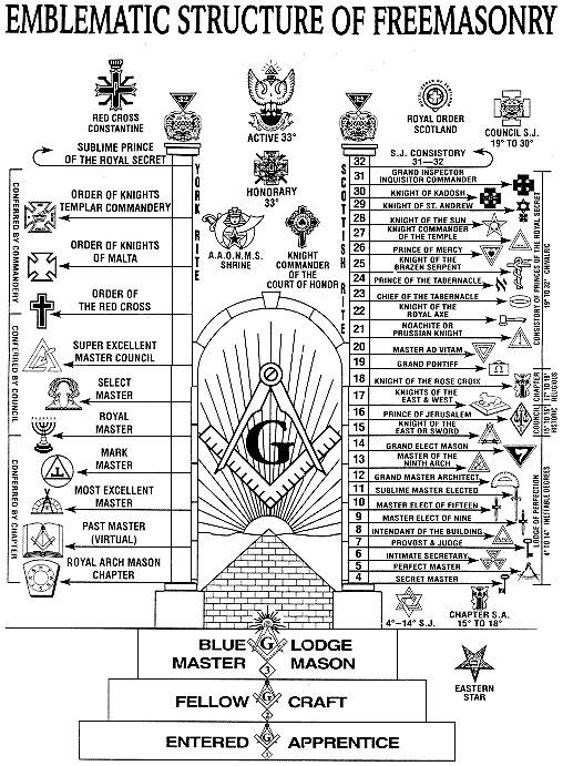 Tableau schématique de la structure de la Franc-Maçonnerie ! Majinf10