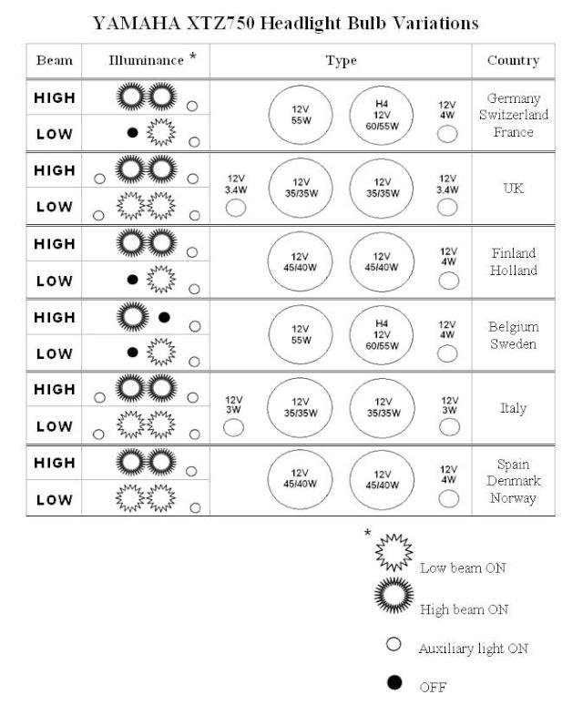 Passage en double H4 modification de l'optique droit Xtz75012