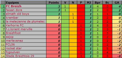 Classement des équipes bretonnes en CDR E13 Classe27