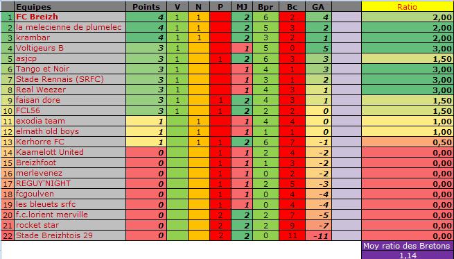 Classement des équipes bretonnes en CDR E13 Classe28