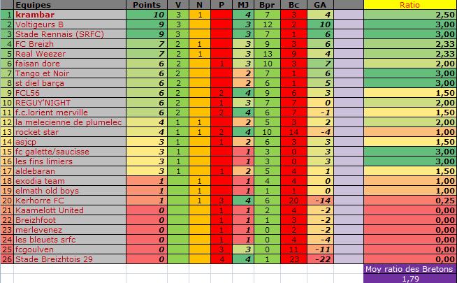 Classement des équipes bretonnes en CDR E13 Classe30