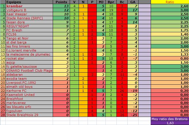 Classement des équipes bretonnes en CDR E13 Classe31