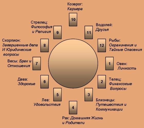 Расклады 12 Домов Zodiak10