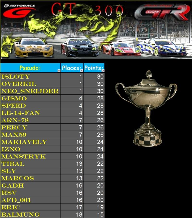 (((Résultats (1er) 3ème Championnat GT300 - 2ème partie 2011))) Course15