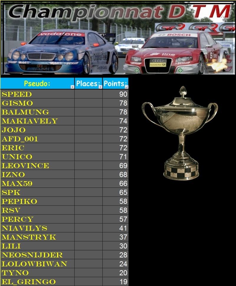 Résultats DTM 3ème manche 2ème mi-saison Race_316