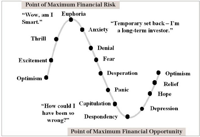 Market Sentiment Cycle - Where are we? Market11