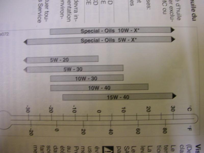 quel huile pour quel moteur ???? Dscn6127