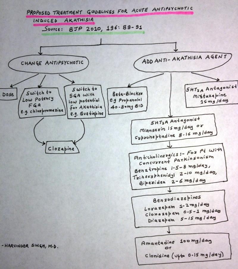 Antipsychotic Induced Akathisia: Proposed Treatment Guidelines Akathi10