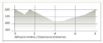 (18/11/2012) Ruta de Senderismo por El Berro Perfil15