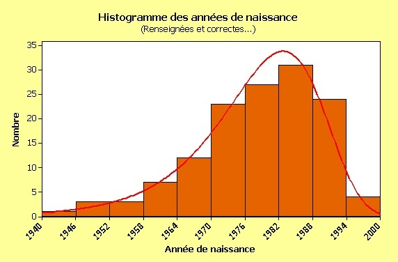 Statistique and co - Page 2 Repart10