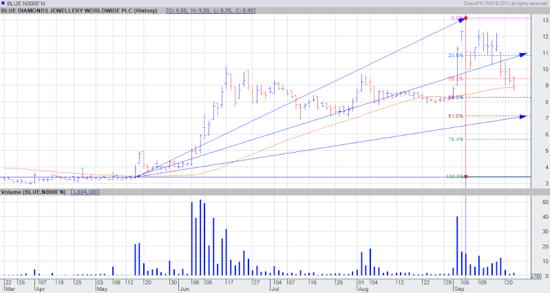 is it  a time to exit from BLUE x ?? experts plz tell us... Bl10