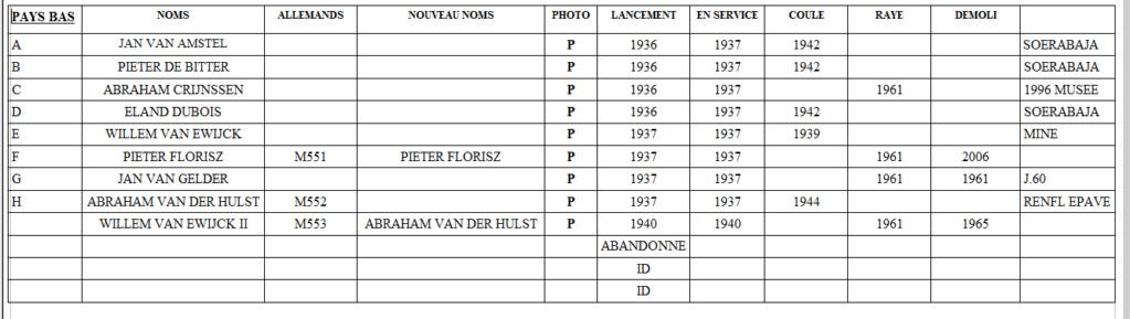 La Marine néerlandaise sauf cuirassés,croiseurs,destroyers  Jan_va10