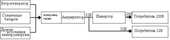 Для чего электричество отшельнику Dddudn11