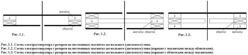 Расчет параметров генератора Dduddu12