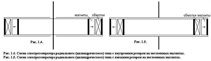 Расчет параметров генератора Dduddu13