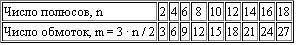 Расчет параметров генератора Dduddu17