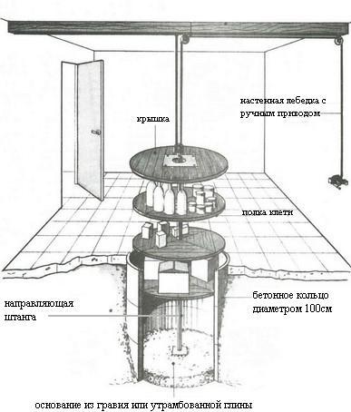 Погреб - холодильник под полом Dyddnd11