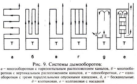 Конструкции дымооборотов и движение дымовых газов. Dydunn13