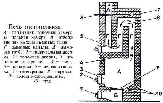 Конструкции дымооборотов и движение дымовых газов. Dydunn14
