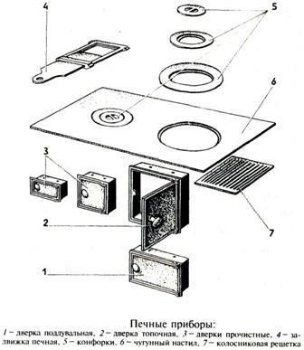 Материалы для строительства печей.  Печные приборы. Dydunn18