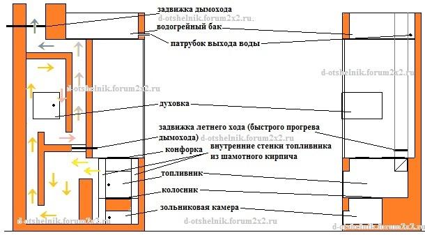 Конструкции дымооборотов и движение дымовых газов. Dydunn25