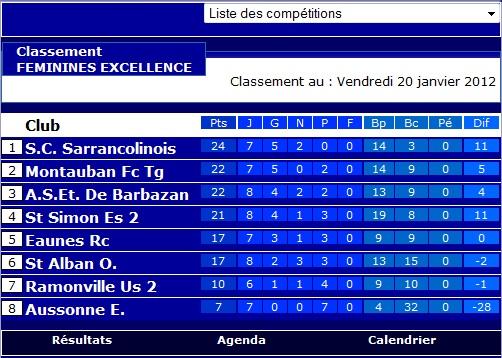 Sportigue Club de Sarrancolin (SCS) Foot Saison 2  Class10