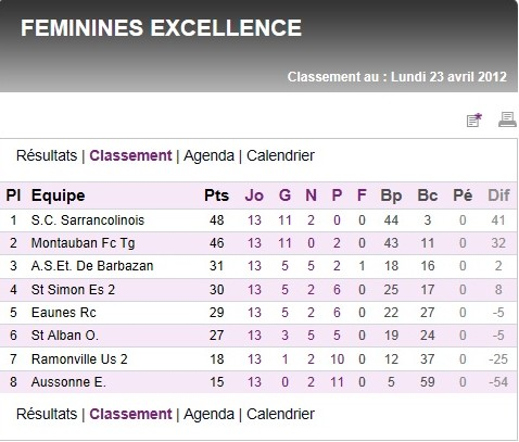 Sportigue Club de Sarrancolin (SCS) Foot Saison 2  Scs10