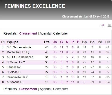 Sportigue Club de Sarrancolin (SCS) Foot Saison 2  Scs10
