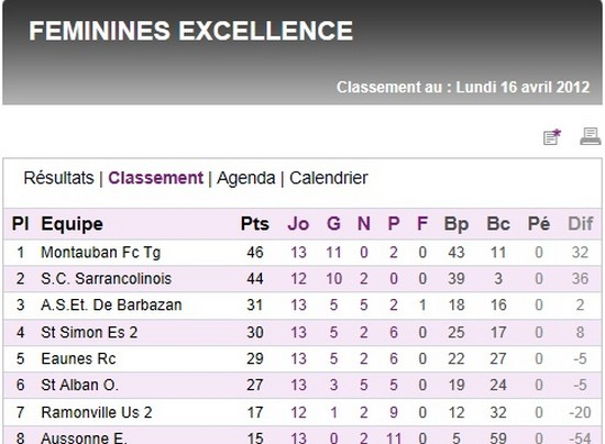 Sportigue Club de Sarrancolin (SCS) Foot Saison 2  Tablea10