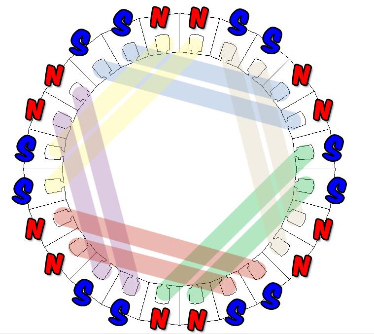 Bobinage stator d'un MAS: comment les bobines sont-elles disposées Cablag12