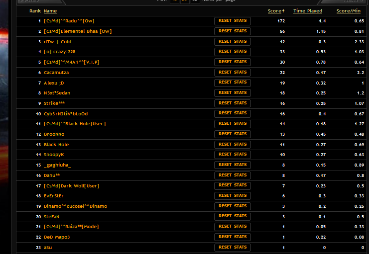 Statistica Serverului orejucate!! 4510