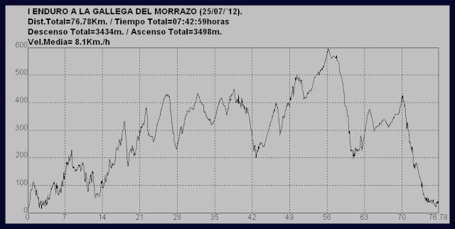 <Kedada> I Enduro a la gallega del Morrazo (25/07/´12) Enduro10