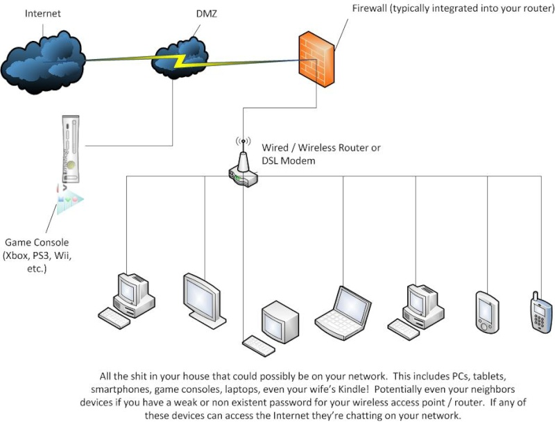 The Ultimate Network / Router Thread Basic_10