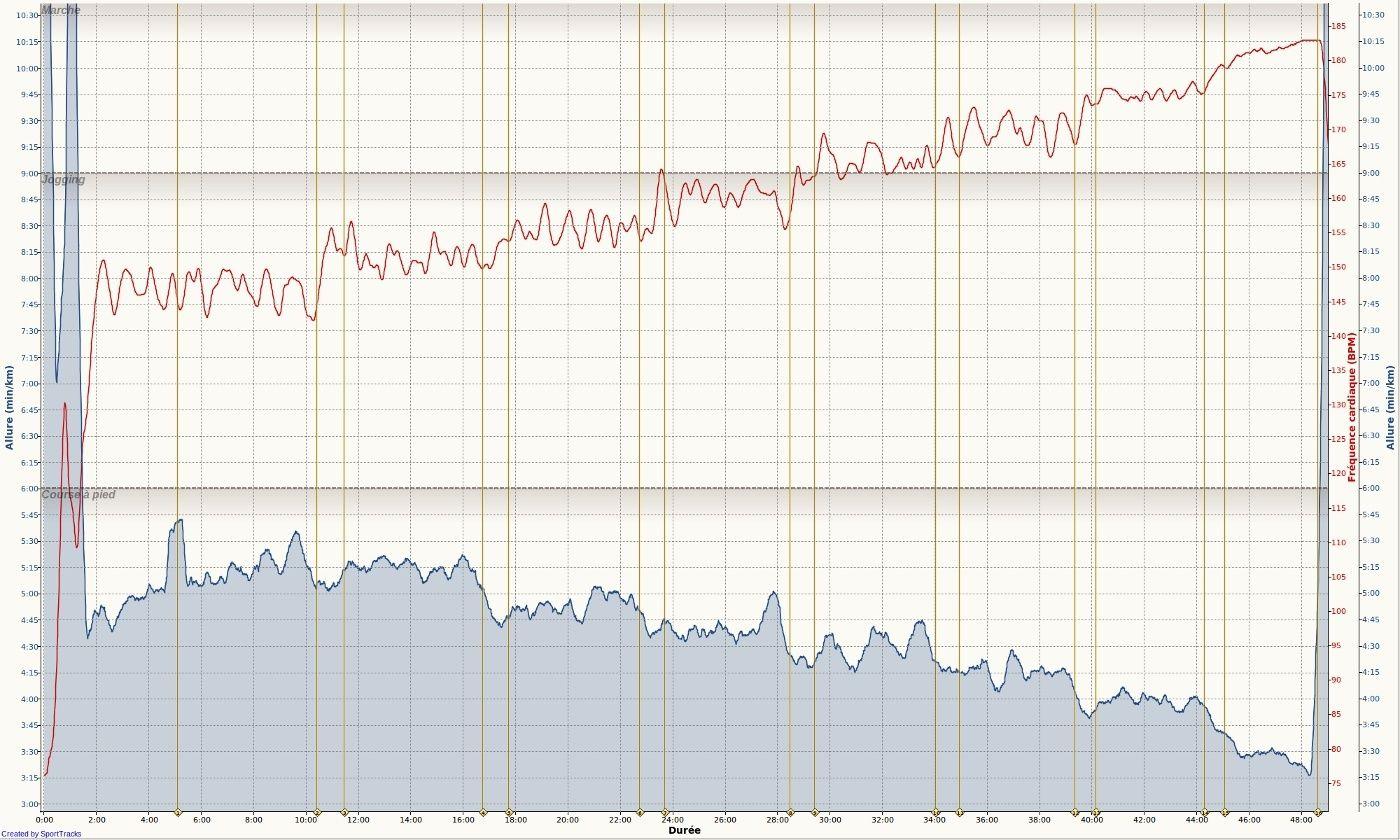 Ricorée ---) [27 janvier 2013] prépa 10 km de Betton - Page 2 Course10
