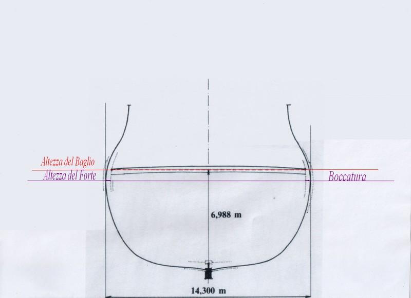 Architettura navale - CONCETTI DI BASE - Pagina 2 Misura11