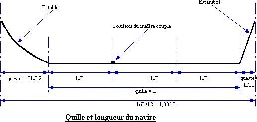 Architettura navale - CONCETTI DI BASE - Pagina 2 Quille18