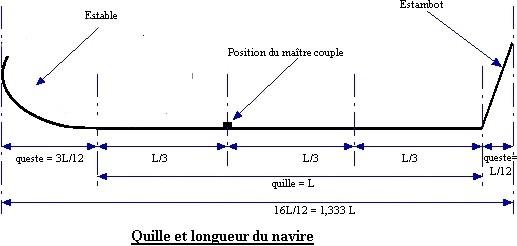 Architettura navale - CONCETTI DI BASE - Pagina 2 Quille19