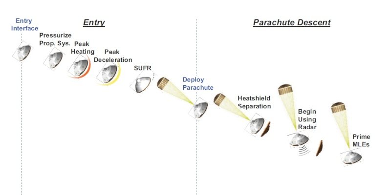 [Curiosity/MSL] Atterrissage sur Mars le 6 août 2012, 7h31 Edl310