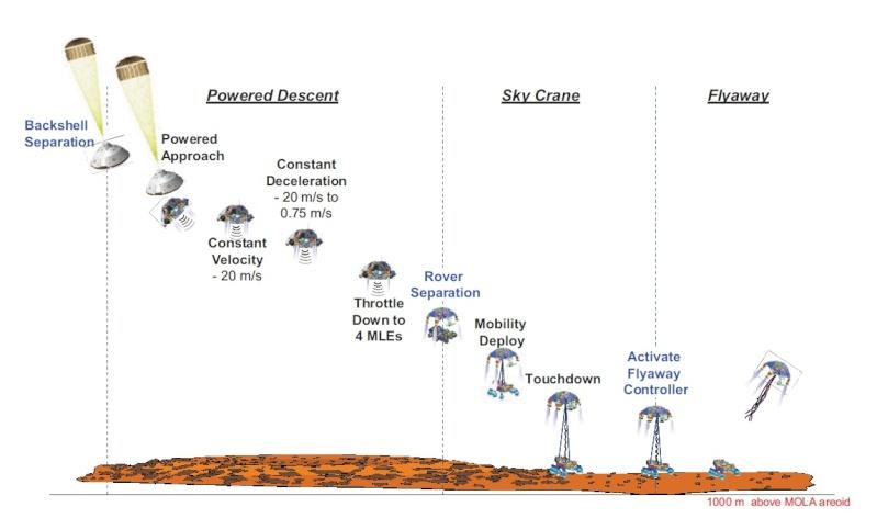 [Curiosity/MSL] Atterrissage sur Mars le 6 août 2012, 7h31 Edl3b10
