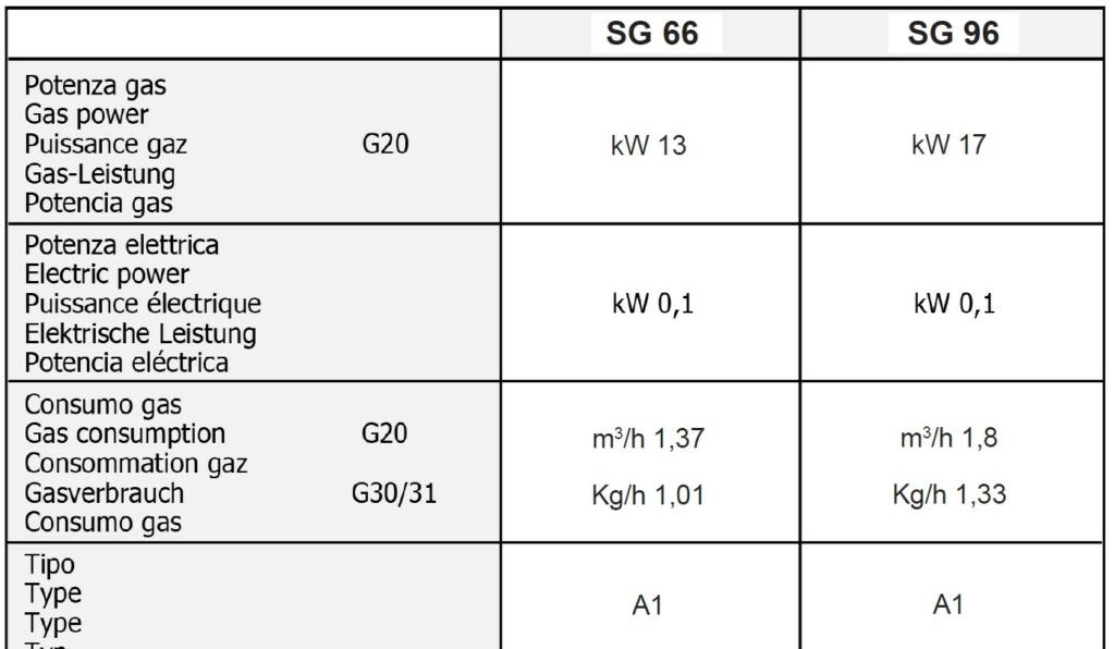 Normes pour l'installation d'un four à gaz dans un local Conso_11