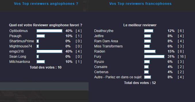 Partagez vos Top Reviewers Anglophones et/ou Francophones ? Toprev10