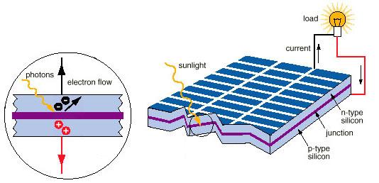 MPPT vs PWM Solar Controllers Z1333610