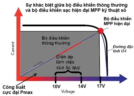 MPPT vs PWM Solar Controllers Z1333611